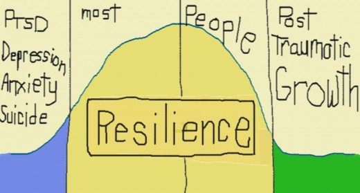 Positive Outlooks: Posttraumatic Growth